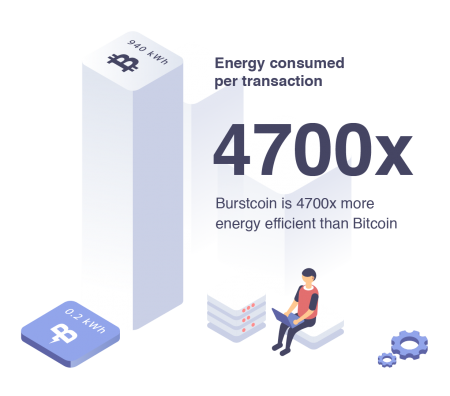 Burstcoin Energy Efficient